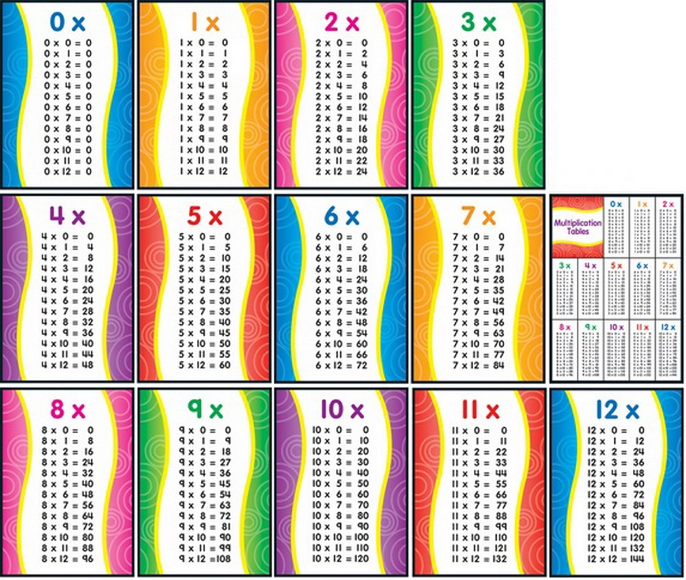 1-12 times table complete