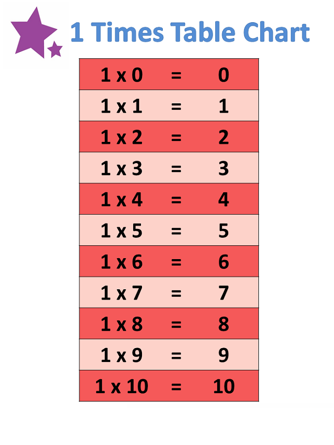 1 times tables red