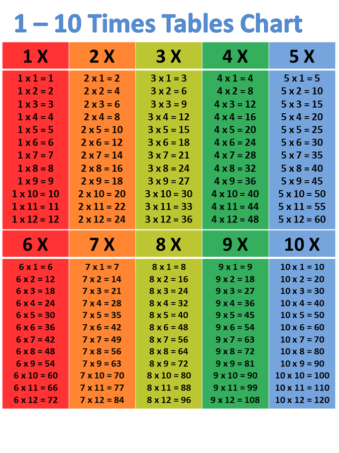 time tables chart colorful