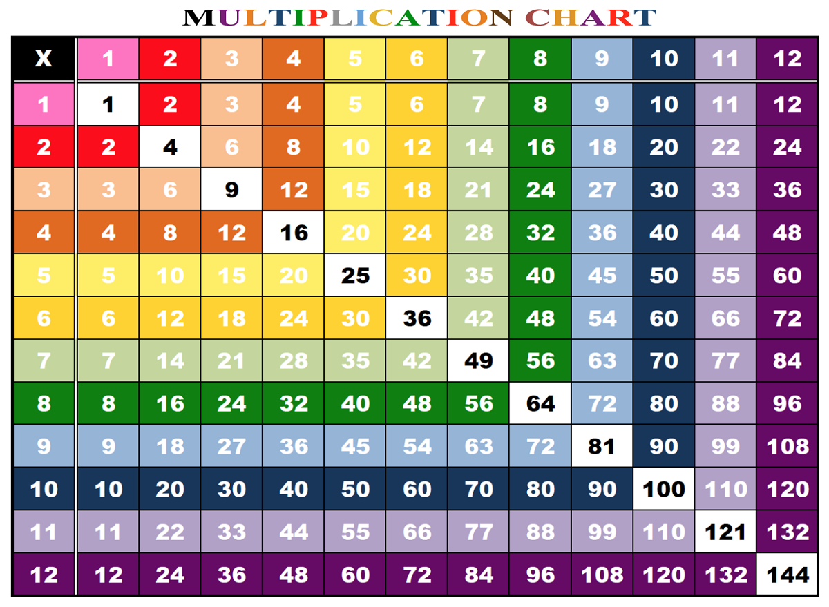 1-12 times table colorful