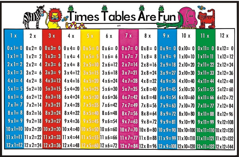 1-12 times table fun