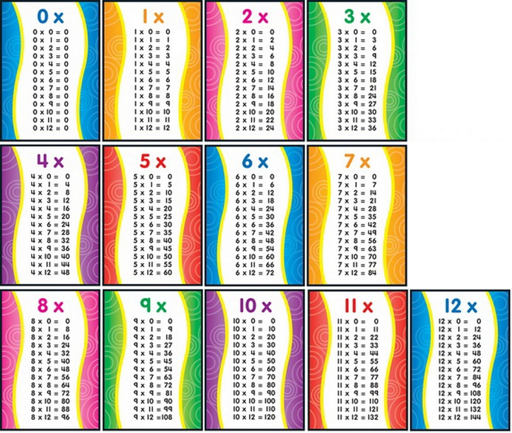 1-12 times table printable