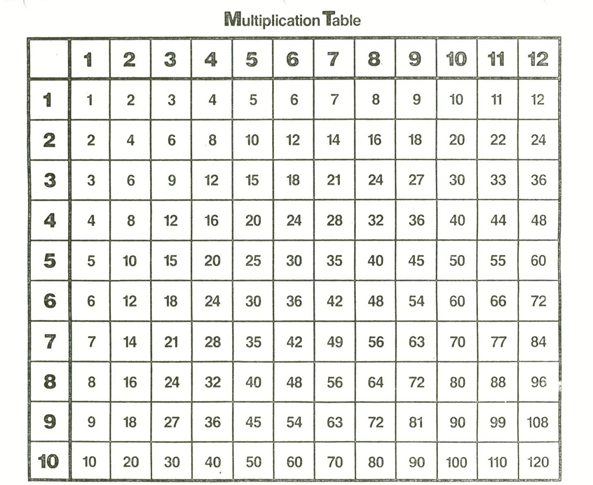 1-12 times tables simple